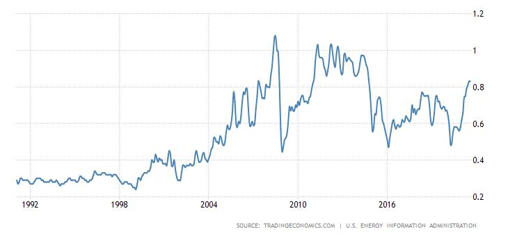 Динамика цен на бензин в США